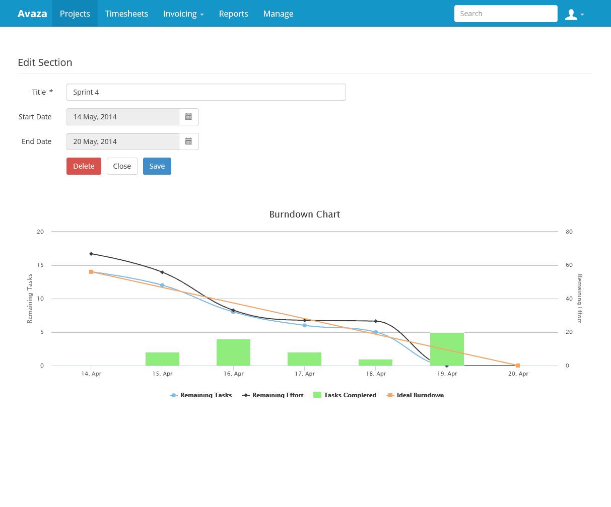 Task Burndown Chart
